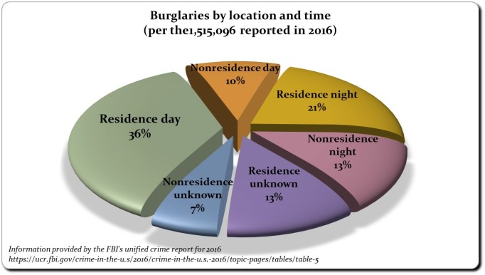 Burglary by location and time