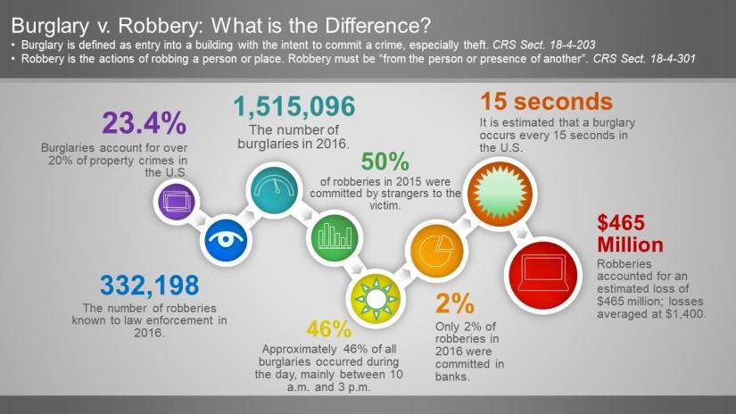 Burglary v. Robbery infographic