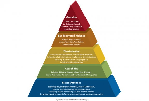 pyramid-of-hate-color-3d-white-bkg_4